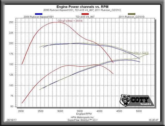 Coty Built 1.9 Dyno